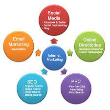online marketing ügynökség budapest